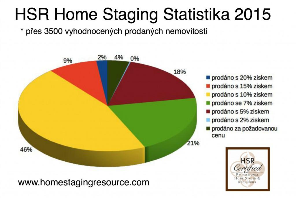 HSR HS Statistics Chart