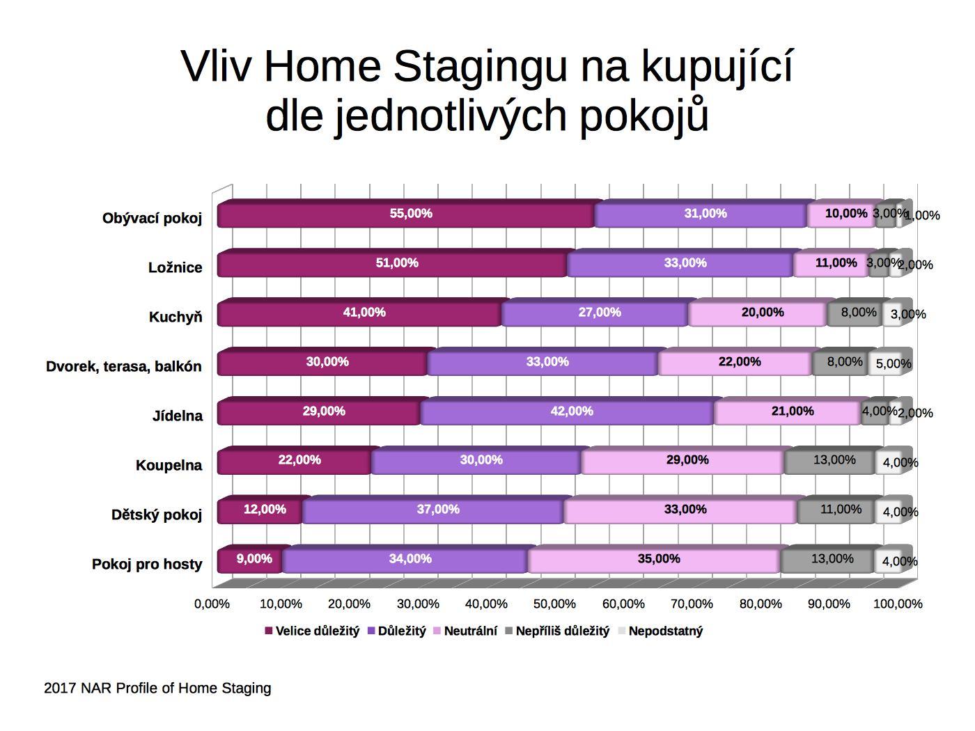 Graf Chart