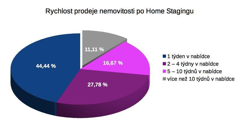 První česká homestagingová statistika